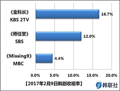2017年2月9日韩剧收视率