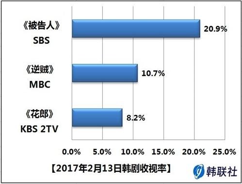 2017年2月13日韩剧收视率