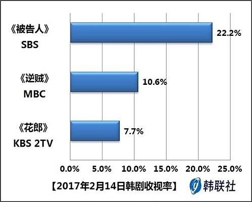 2017年2月14日韩剧收视率