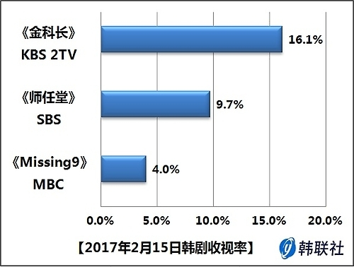 2017年2月15日韩剧收视率