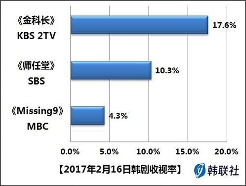 2017年2月16日韩剧收视率