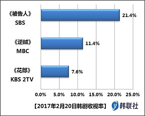2017年2月20日韩剧收视率
