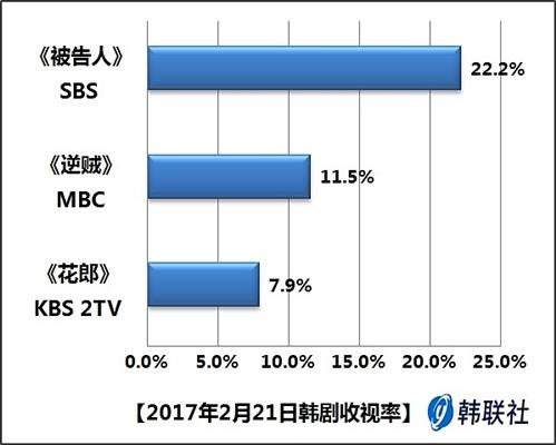 2017年2月21日韩剧收视率