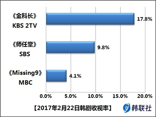 2017年2月22日韩剧收视率