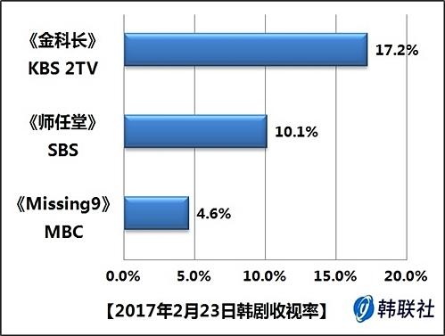 2017年2月23日韩剧收视率