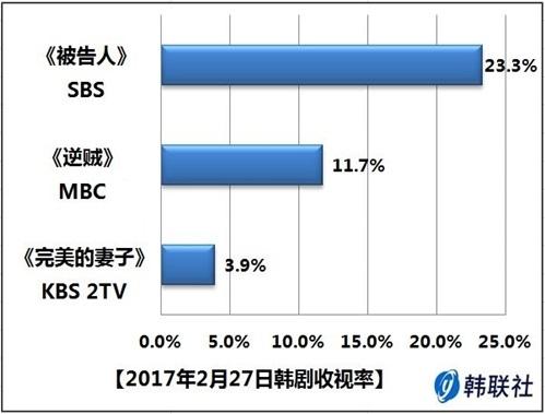 2017年2月27日韩剧收视率