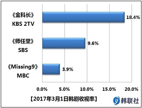 2017年3月1日韩剧收视率