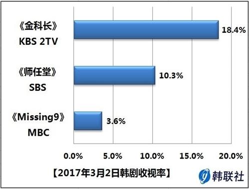 2017年3月2日韩剧收视率