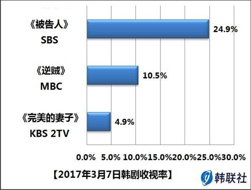 2017年3月7日韩剧收视率