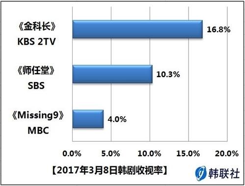 2017年3月8日韩剧收视率