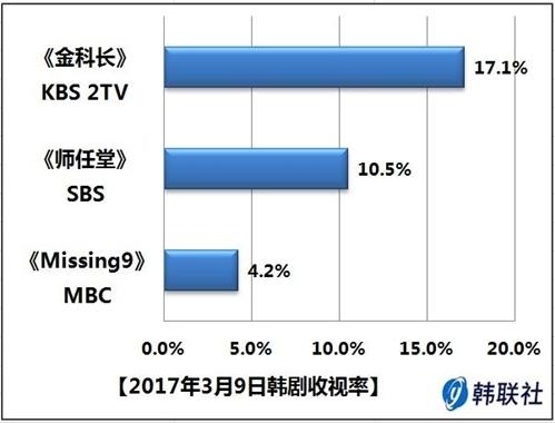 2017年3月9日韩剧收视率