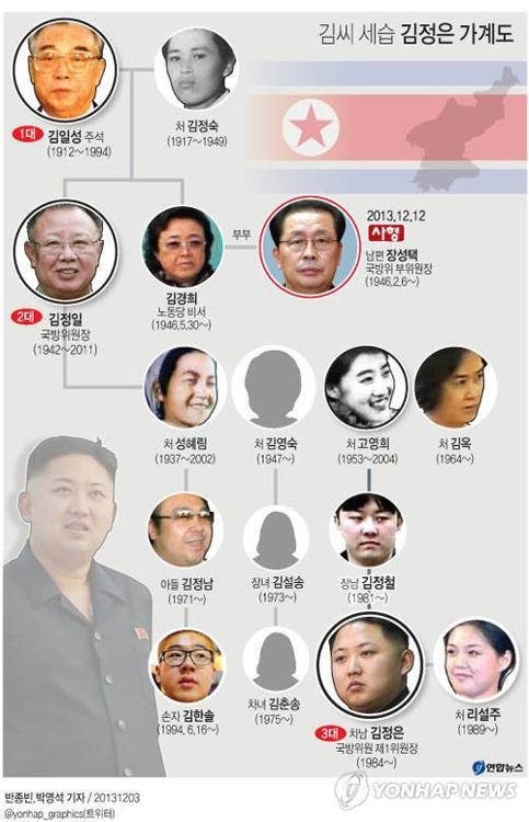 报告:朝最高司令部决策机构由金正恩异母胞姐领导