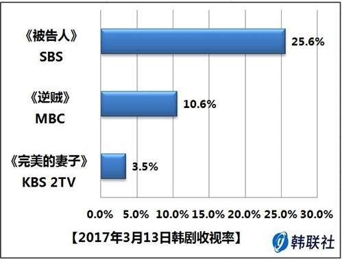 2017年3月13日韩剧收视率