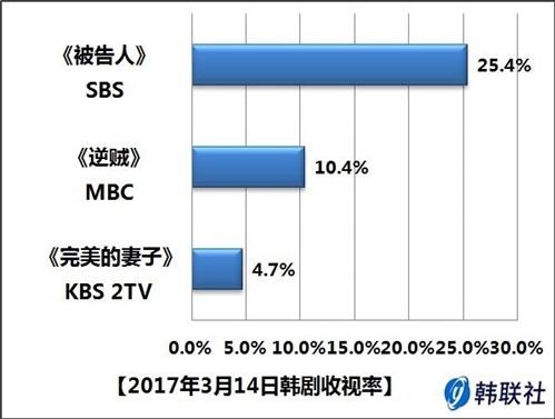 2017年3月14日韩剧收视率