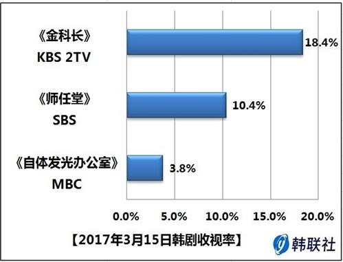 2017年3月15日韩剧收视率