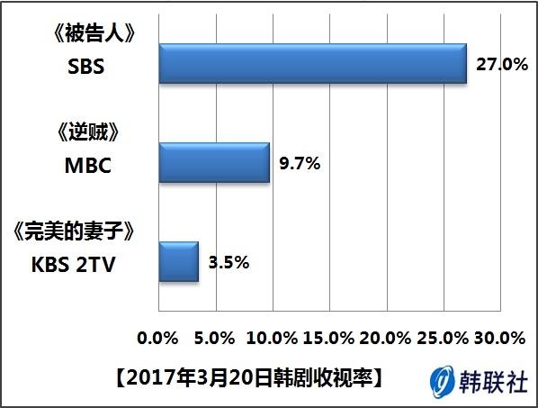 2017年3月20日韩剧收视率