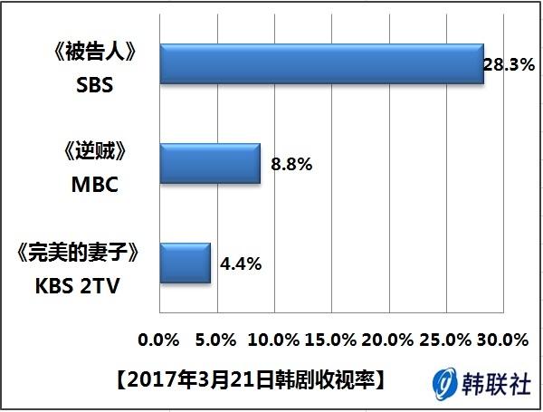 2017年3月21日韩剧收视率