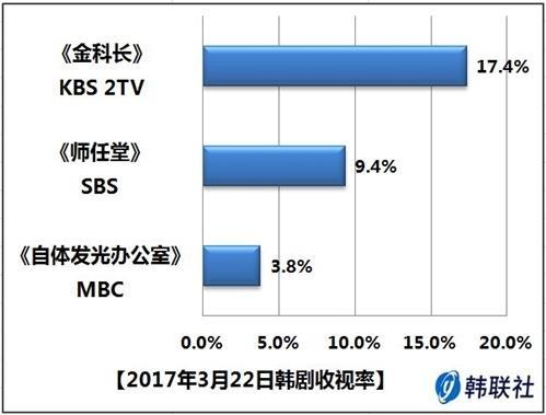 2017年3月22日韩剧收视率