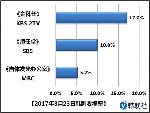 2017年3月23日韩剧收视率
