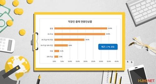 调查:韩职场人士期待涨薪7% 与现实差距大