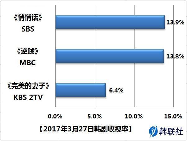 2017年3月27日韩剧收视率