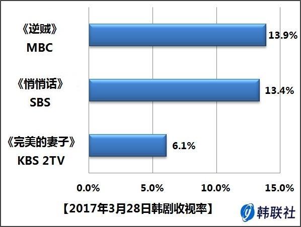 2017年3月28日韩剧收视率