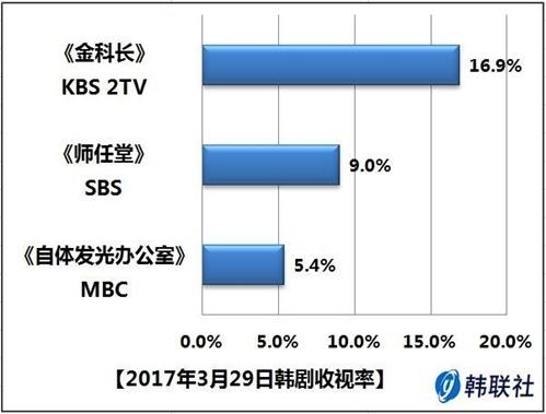 2017年3月29日韩剧收视率