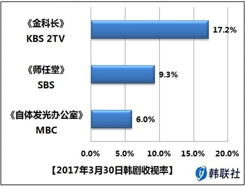 2017年3月30日韩剧收视率