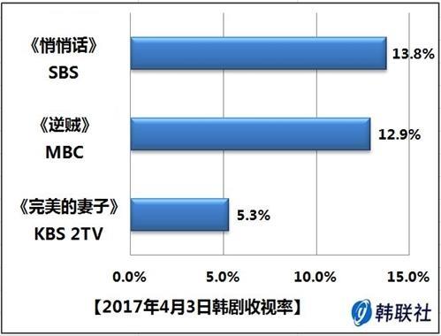 2017年4月3日韩剧收视率