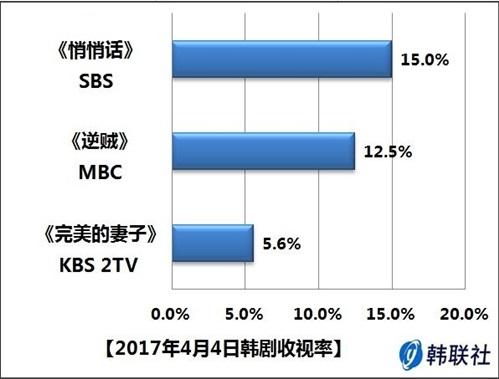2017年4月4日韩剧收视率
