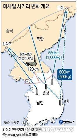 韩军成功试射辐射朝全境的弹道导弹