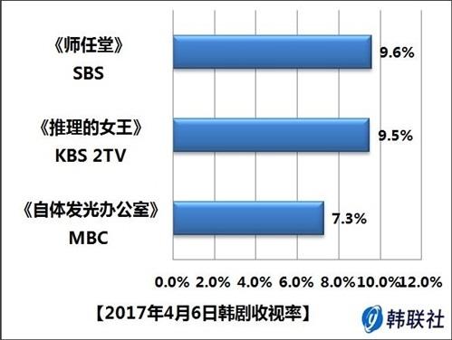 2017年4月6日韩剧收视率