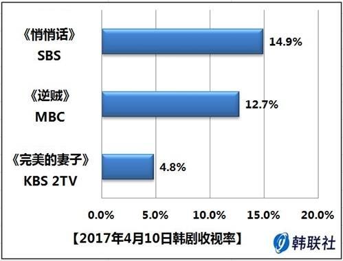 2017年4月10日韩剧收视率
