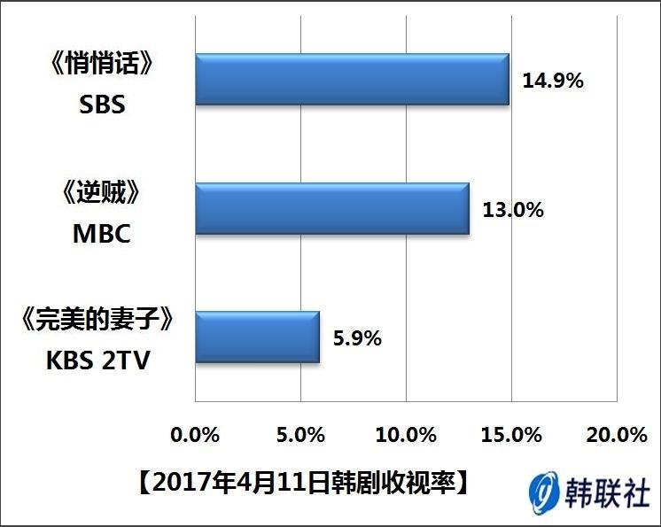 2017年4月11日韩剧收视率