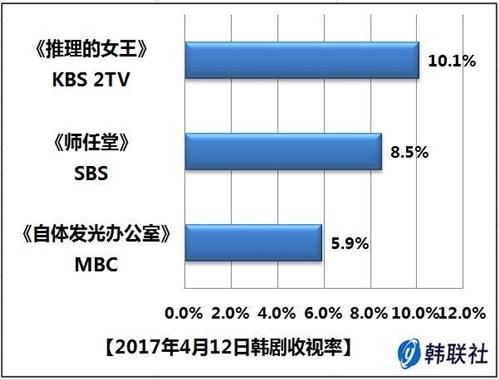 2017年4月12日韩剧收视率