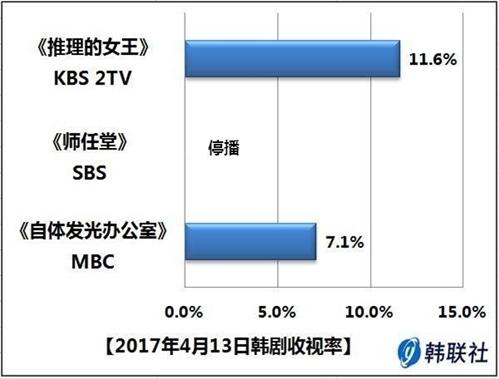 2017年4月13日韩剧收视率