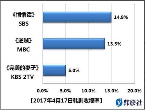 2017年4月17日韩剧收视率