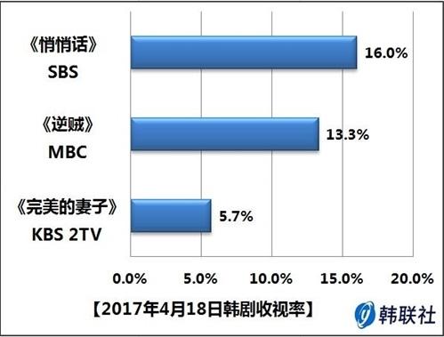 2017年4月18日韩剧收视率