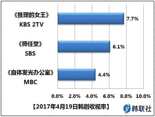 2017年4月19日韩剧收视率