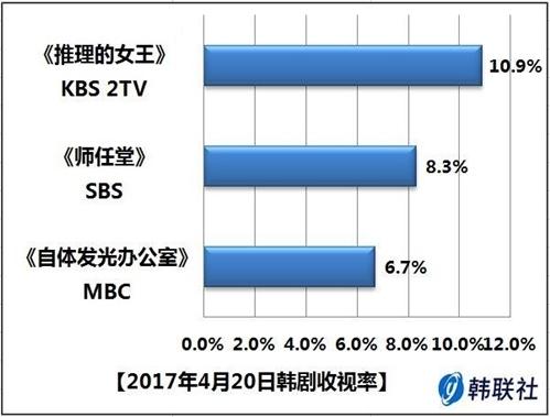 2017年4月20日韩剧收视率