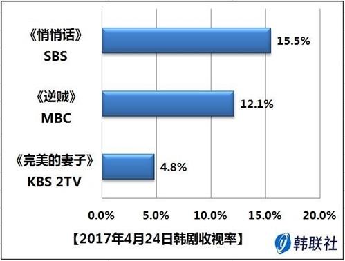 2017年4月24日韩剧收视率