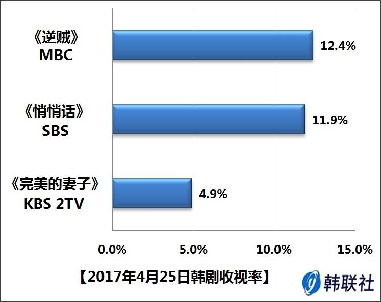 2017年4月25日韩剧收视率
