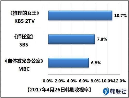 2017年4月26日韩剧收视率