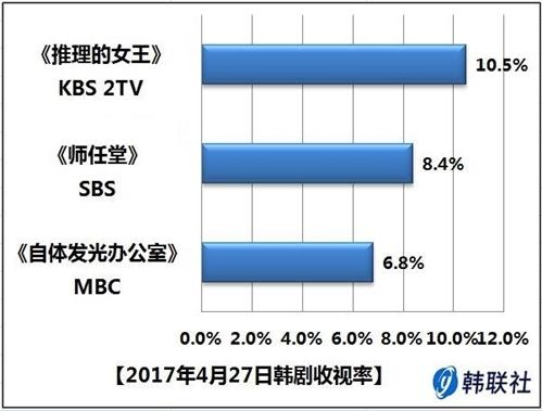 2017年4月27日韩剧收视率