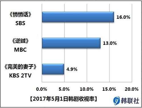2017年5月1日韩剧收视率 - 1