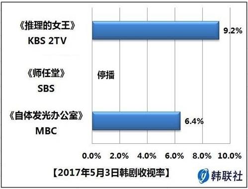 2017年5月3日韩剧收视率 - 1