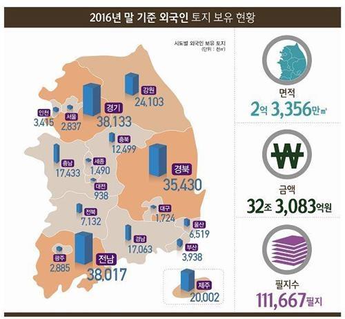 去年外国人在韩持有土地分布图,右侧数据依次为面积、地价和地块数。(韩联社)