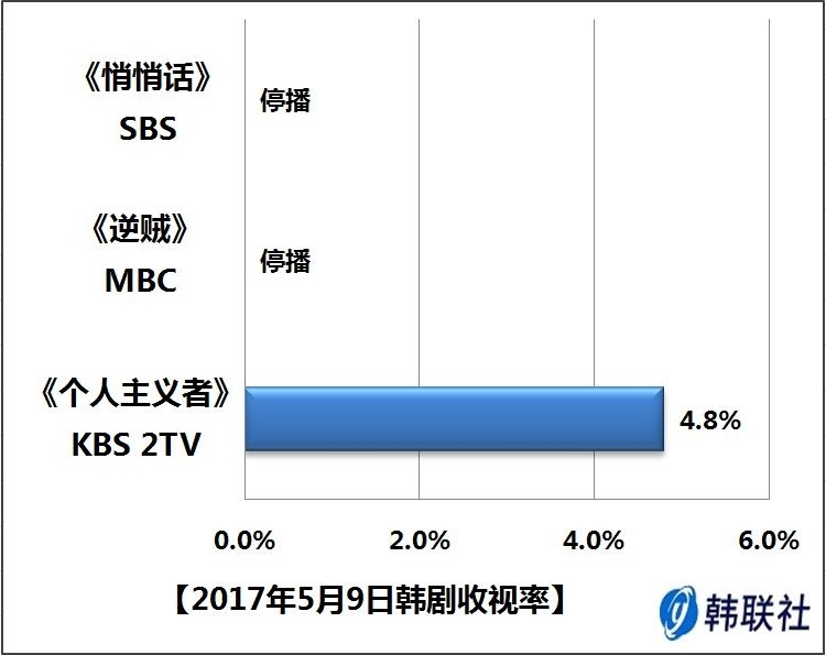 2017年5月9日韩剧收视率 - 1