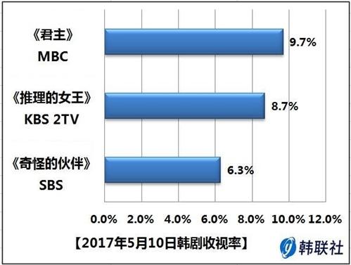 2017年5月10日韩剧收视率 - 1