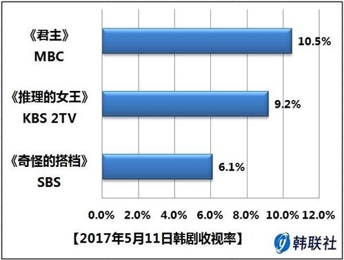 2017年5月11日韩剧收视率 - 1